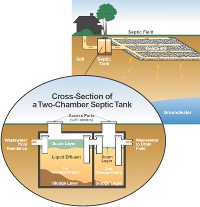 Why pump does my septic tank need pumping ontario for How big a septic tank do i need